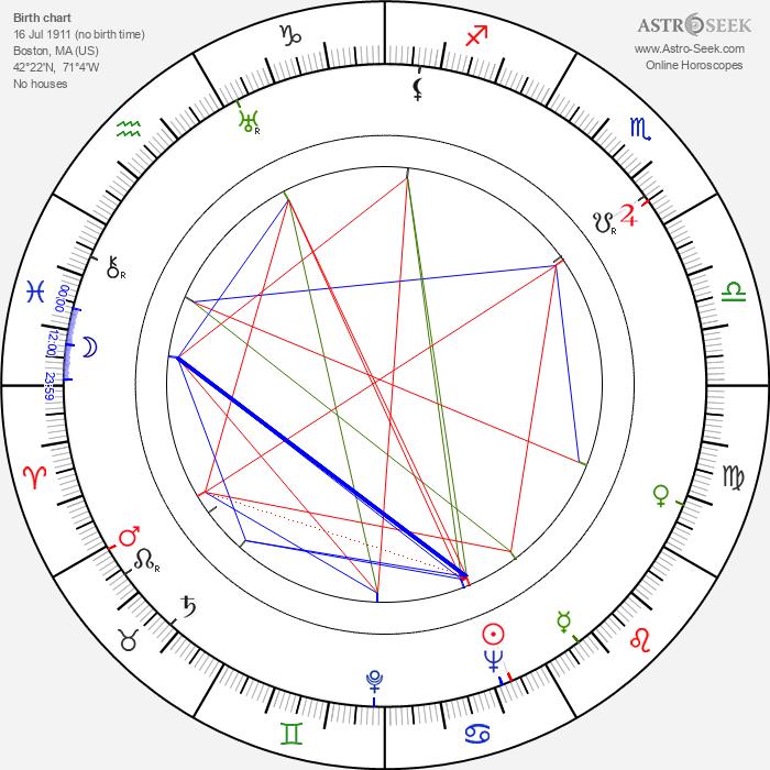 Sonny Tufts - Astrology Natal Birth Chart