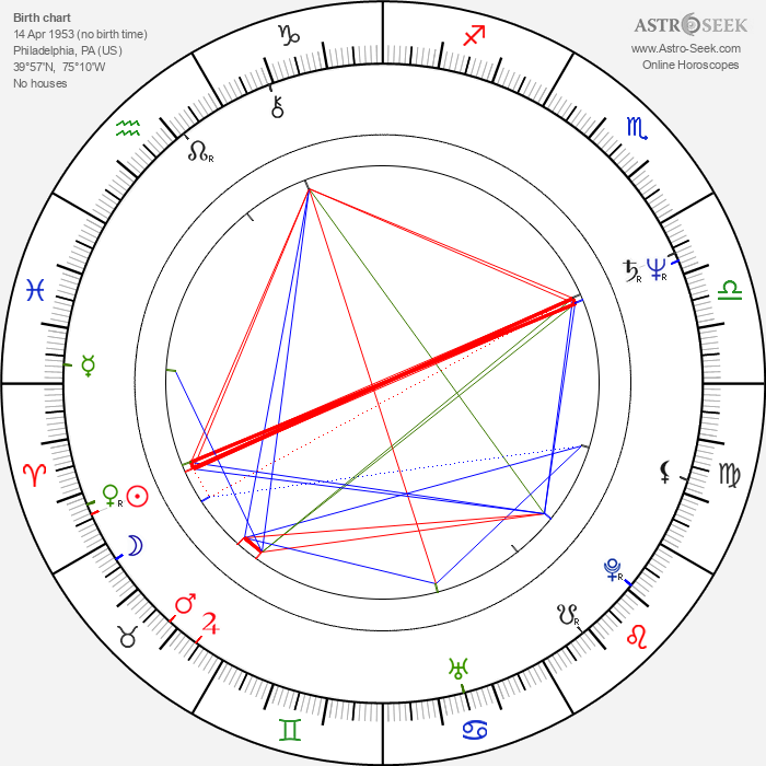 Sonny Vellozzi - Astrology Natal Birth Chart
