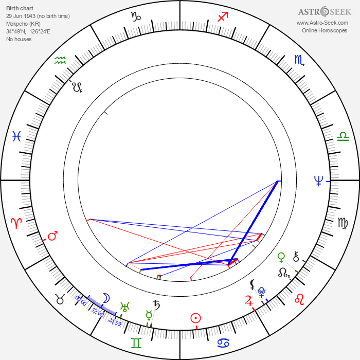 Soon-Tek Oh - Astrology Natal Birth Chart