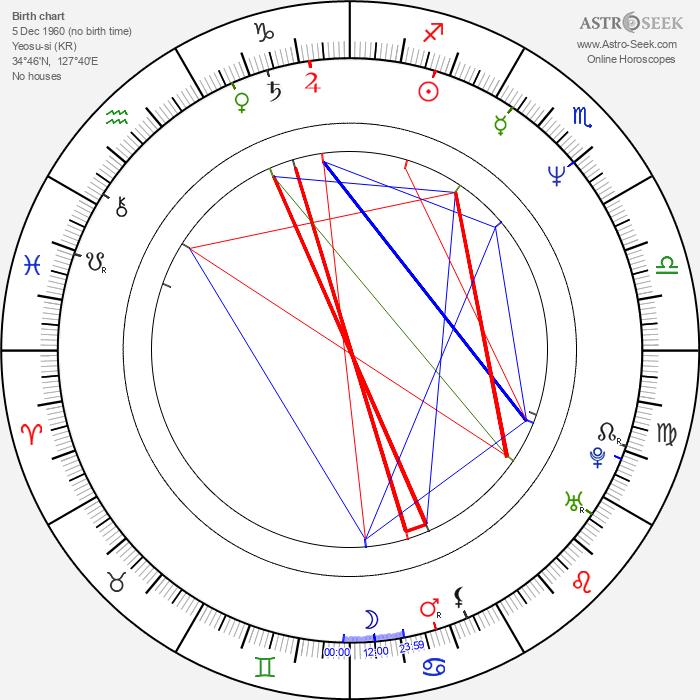 Soonrye Yim - Astrology Natal Birth Chart