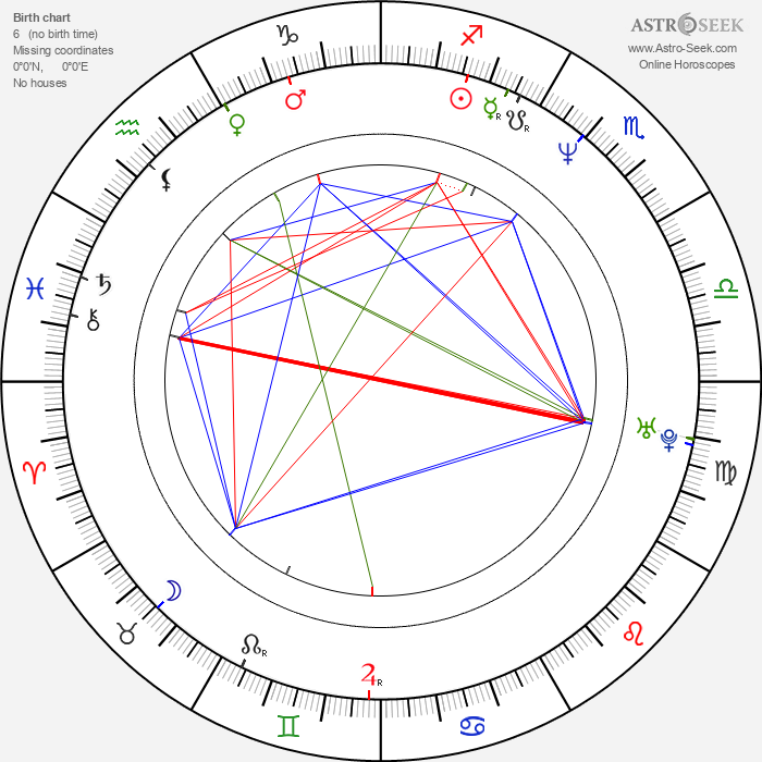 Sooraj R. Barjatya - Astrology Natal Birth Chart