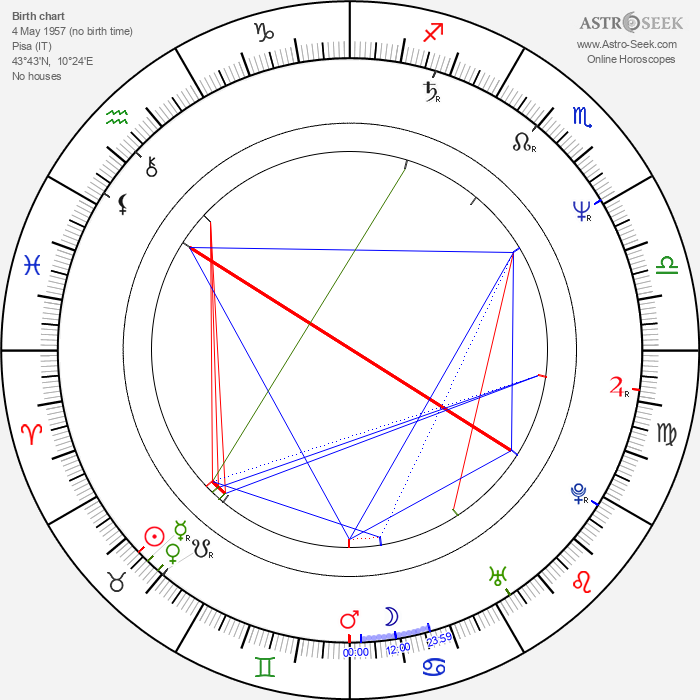 Soozie Tyrell - Astrology Natal Birth Chart
