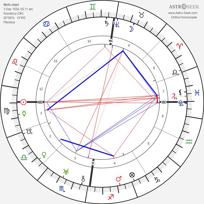 Sophia Brahe - Astrology Natal Birth Chart