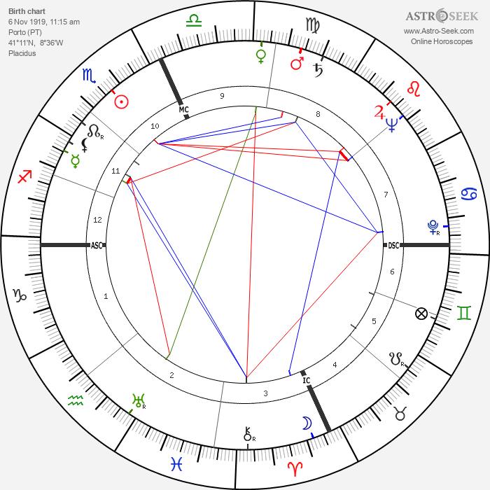 Sophia de Mello Breyner Andresen - Astrology Natal Birth Chart