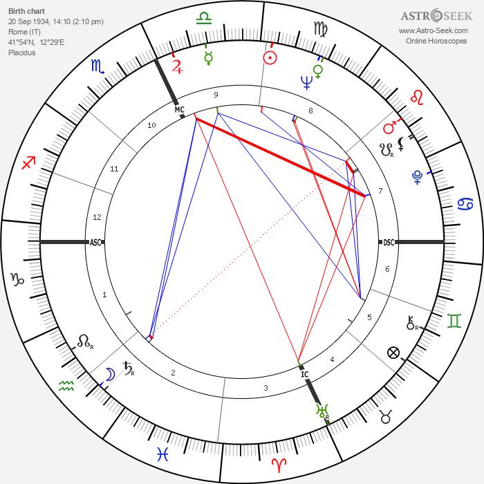 Sophia Loren - Astrology Natal Birth Chart