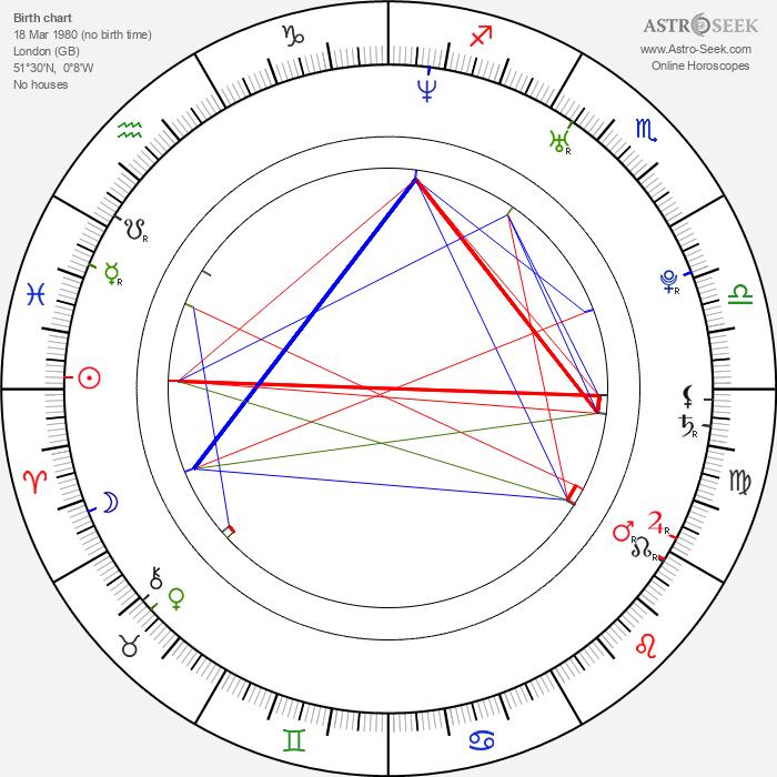 Sophia Myles - Astrology Natal Birth Chart
