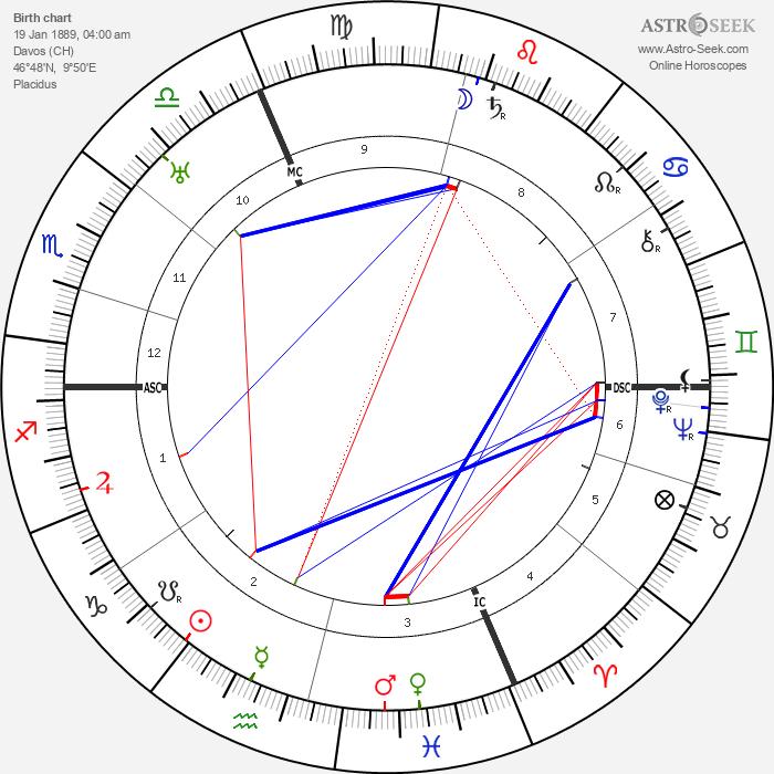 Sophia Taeuber-Arp - Astrology Natal Birth Chart