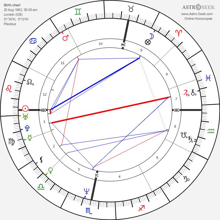 Sophie Aldred - Astrology Natal Birth Chart