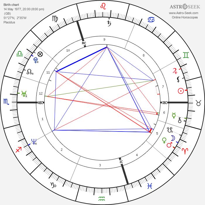 Sophie Anderton - Astrology Natal Birth Chart