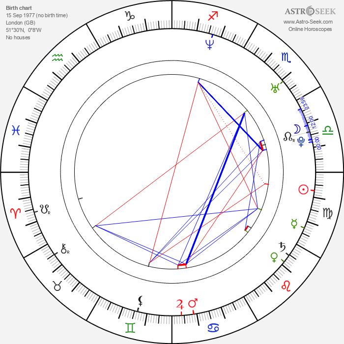 Sophie Dahl - Astrology Natal Birth Chart