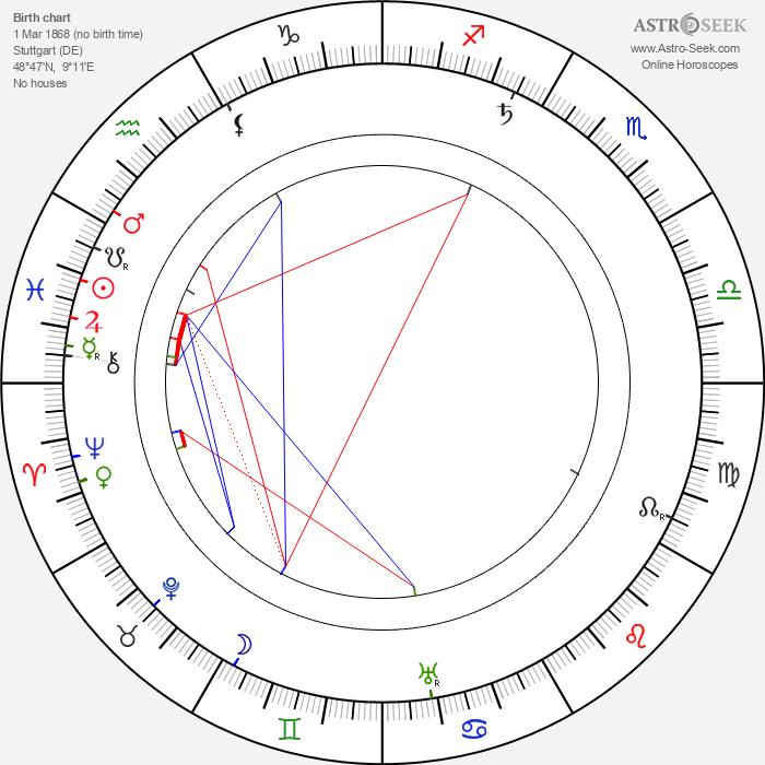 Sophie, Duchess von Hohenberg - Astrology Natal Birth Chart