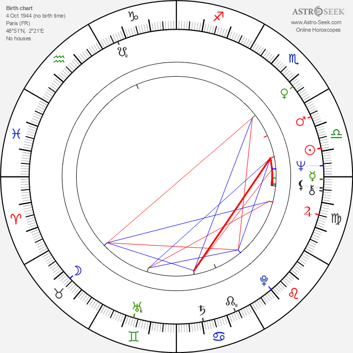 Sophie Hardy - Astrology Natal Birth Chart