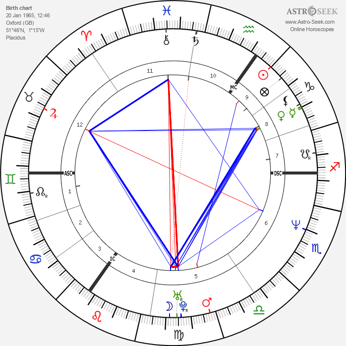 Sophie Helen - Astrology Natal Birth Chart