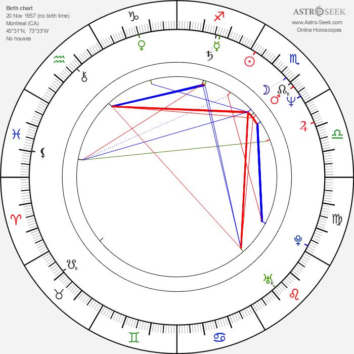 Sophie Lorain - Astrology Natal Birth Chart