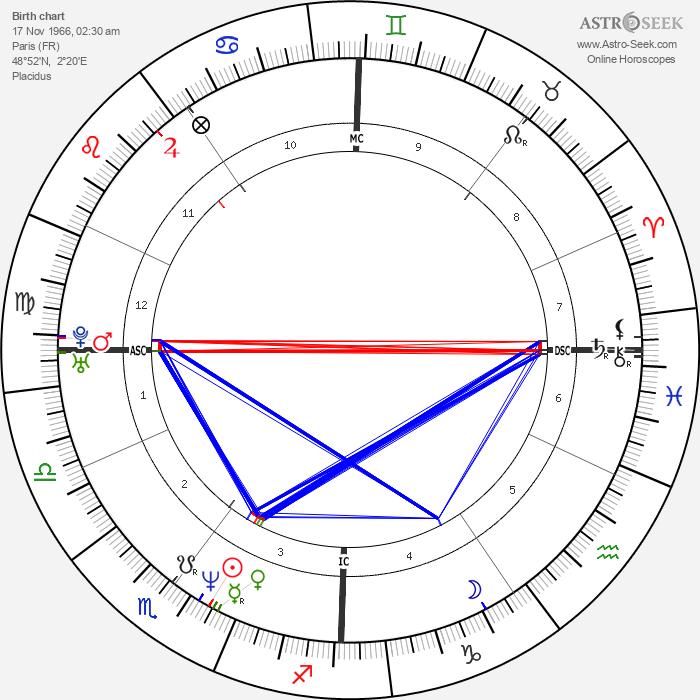 Sophie Marceau - Astrology Natal Birth Chart