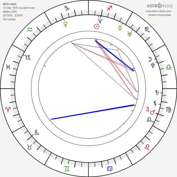 Sophie Monk - Astrology Natal Birth Chart