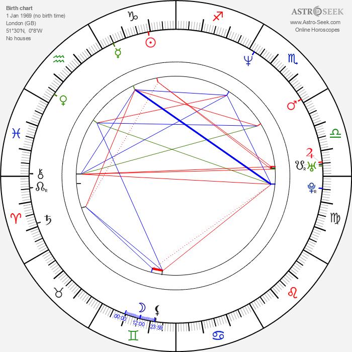 Sophie Okonedo - Astrology Natal Birth Chart