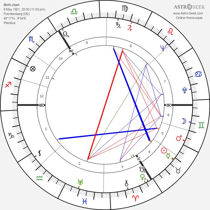 Sophie Scholl - Astrology Natal Birth Chart