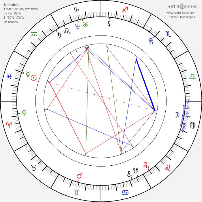 Sophie Stuckey - Astrology Natal Birth Chart