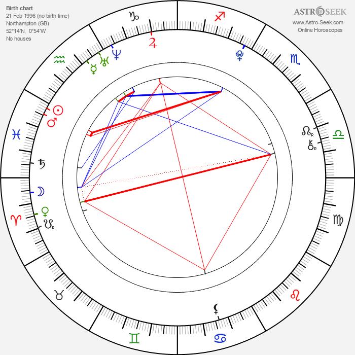 Sophie Turner - Astrology Natal Birth Chart
