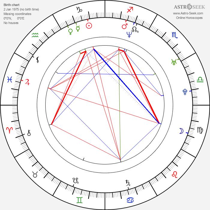 Sophie Wilcox - Astrology Natal Birth Chart