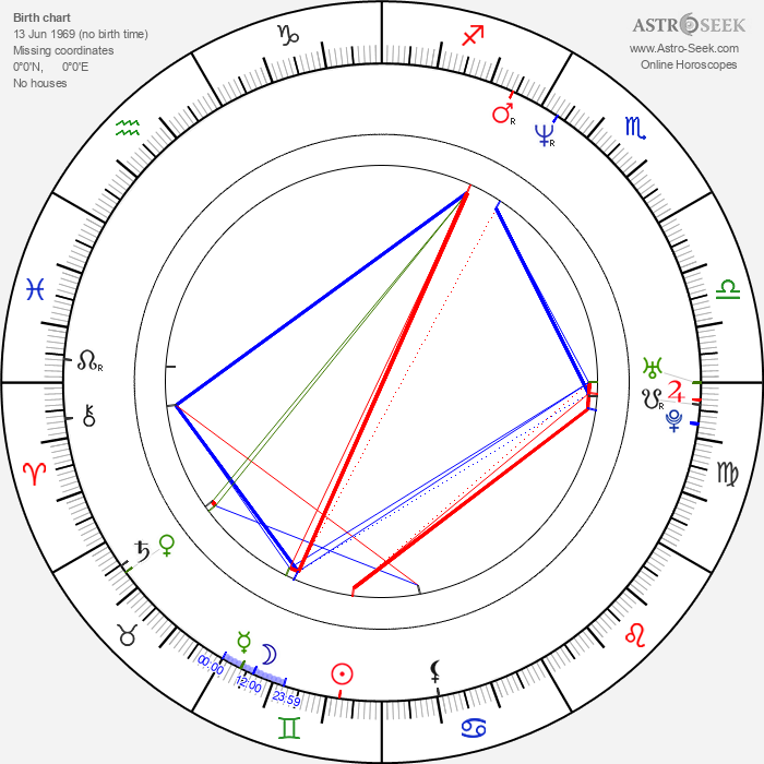 Soren Rasted - Astrology Natal Birth Chart