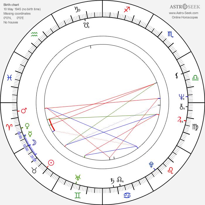 Sorin Postelnicu - Astrology Natal Birth Chart