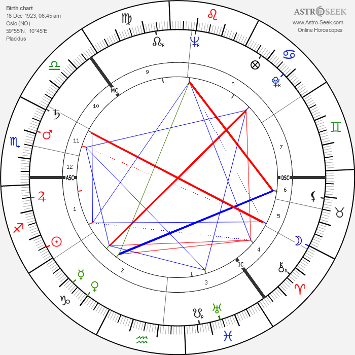 Sossen Krohg - Astrology Natal Birth Chart