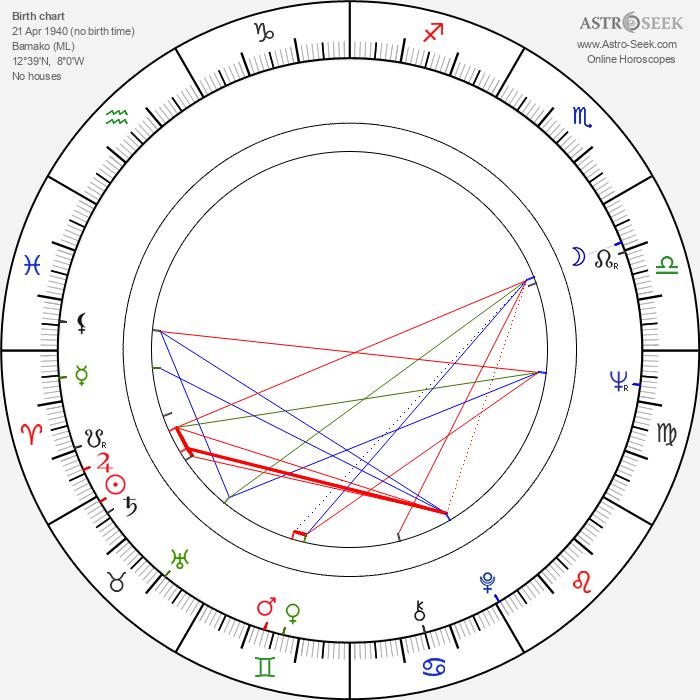 Souleymane Cissé - Astrology Natal Birth Chart