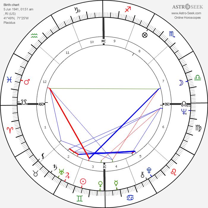 Spalding Gray - Astrology Natal Birth Chart