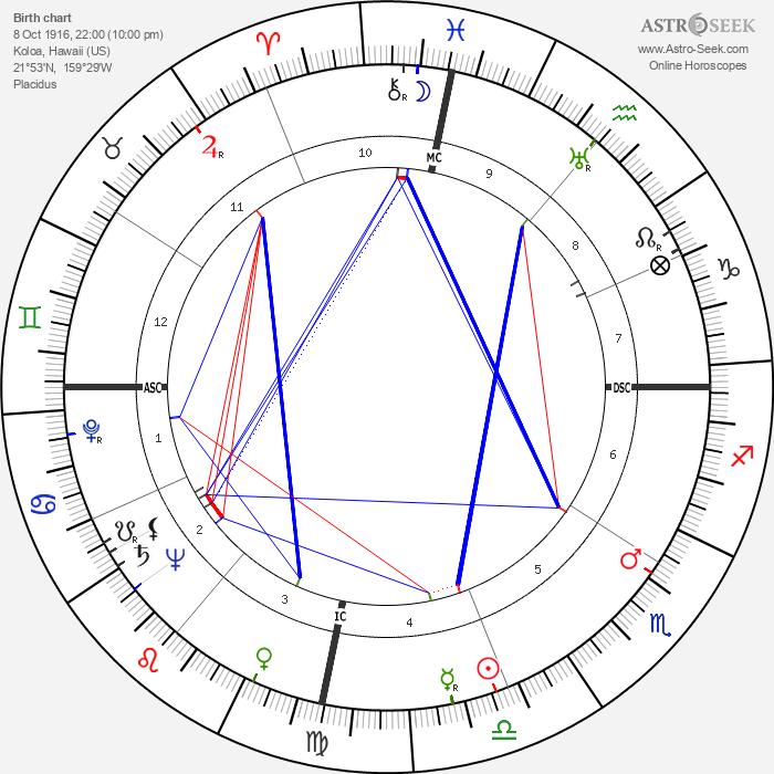 Spark Masayuki Matsunaga - Astrology Natal Birth Chart