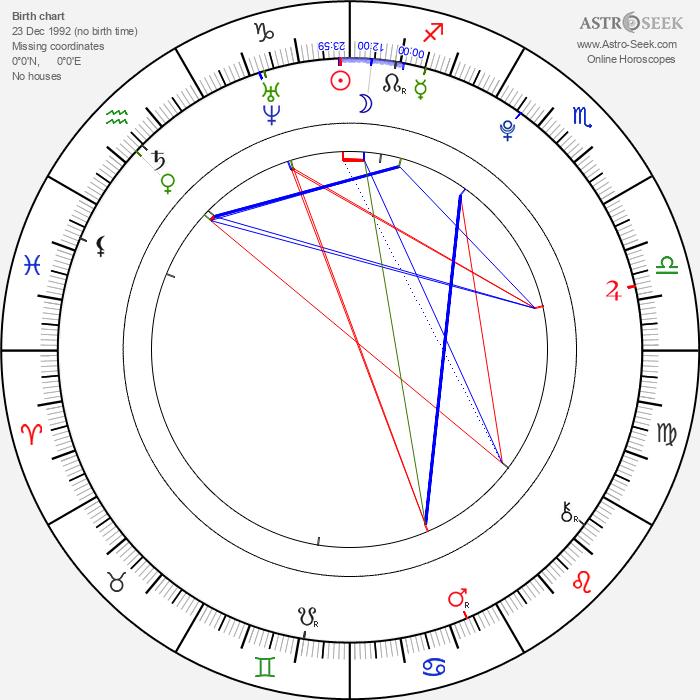 Spencer Daniels - Astrology Natal Birth Chart