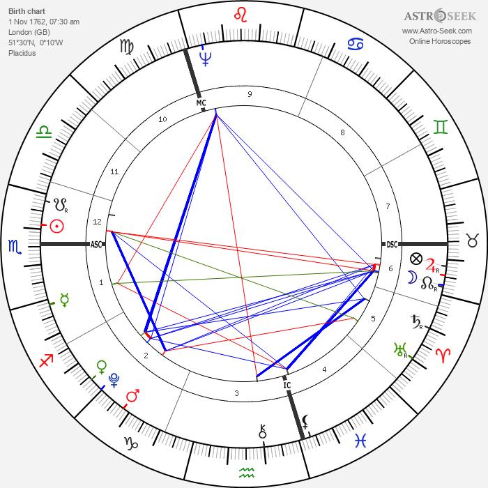Spencer Perceval - Astrology Natal Birth Chart