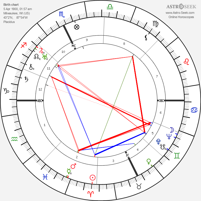 Spencer Tracy - Astrology Natal Birth Chart