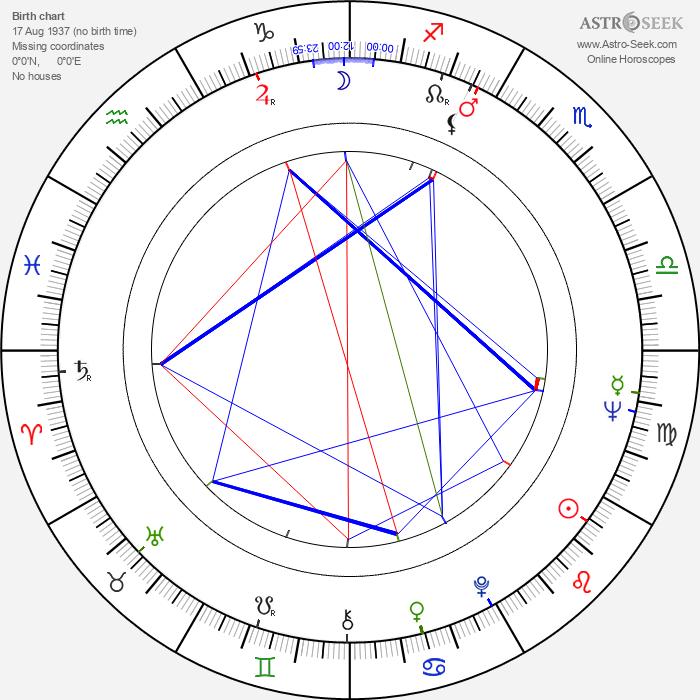 Spiros Focás - Astrology Natal Birth Chart
