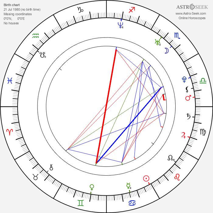 Sprague Grayden - Astrology Natal Birth Chart