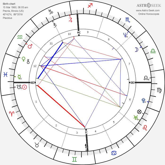 Spyder-D - Astrology Natal Birth Chart