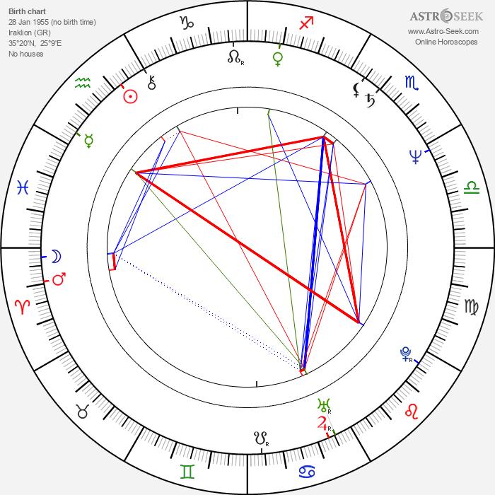 Spyros Danellis - Astrology Natal Birth Chart