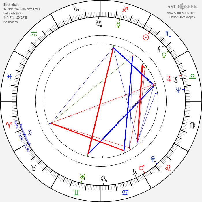 Srdjan Karanović - Astrology Natal Birth Chart