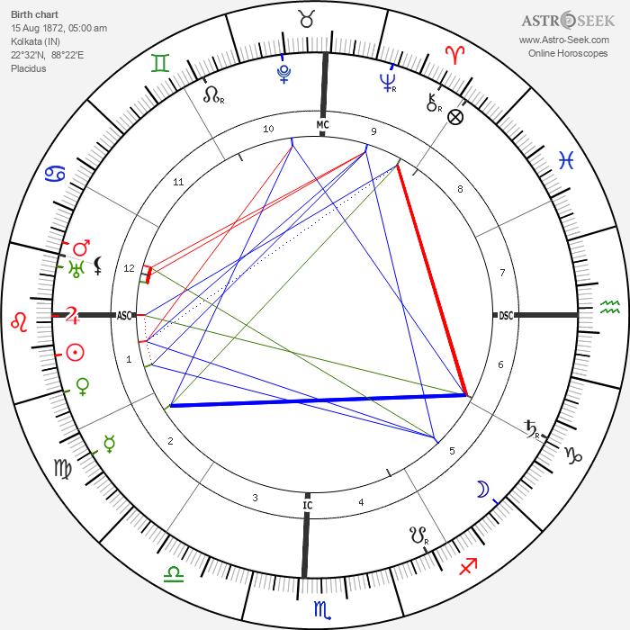 Sri Aurobindo - Astrology Natal Birth Chart