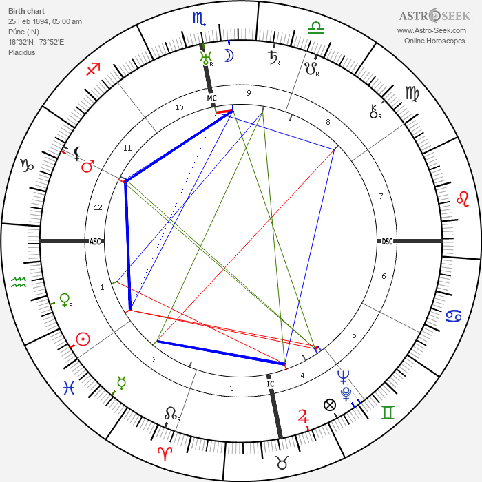 Sri Meher Baba - Astrology Natal Birth Chart
