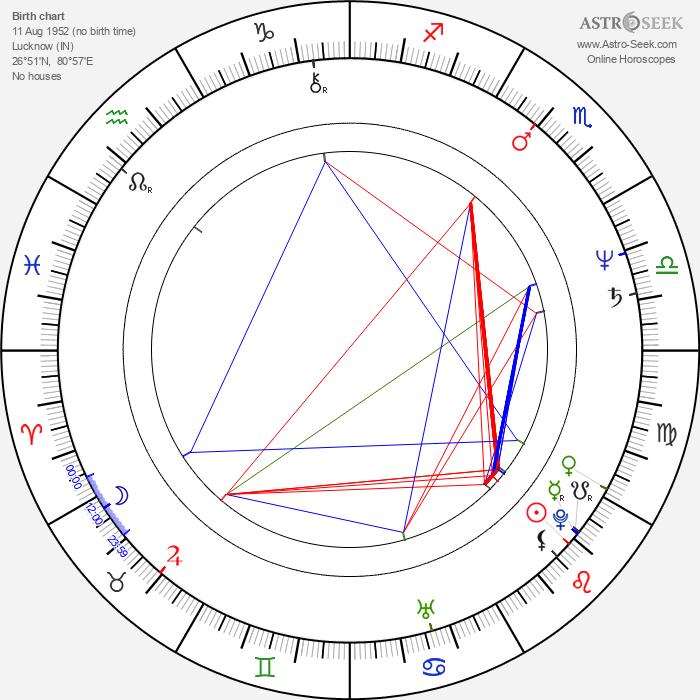 Sri Prakash Lohia - Astrology Natal Birth Chart