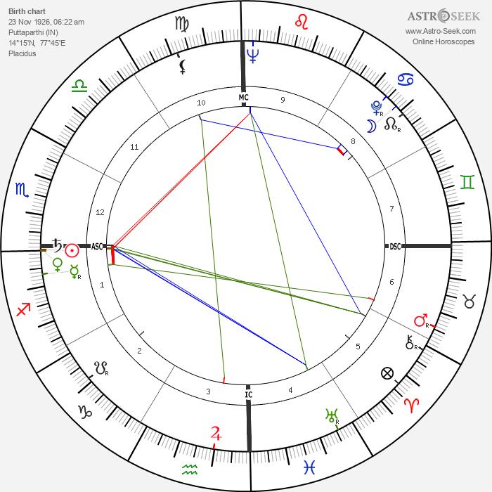 Sri Sathya Sai Baba - Astrology Natal Birth Chart