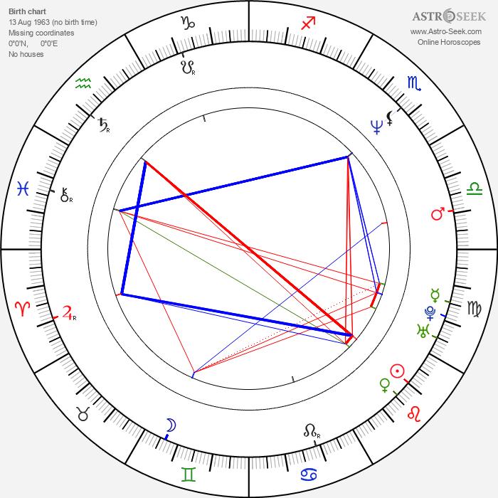 Sridevi - Astrology Natal Birth Chart