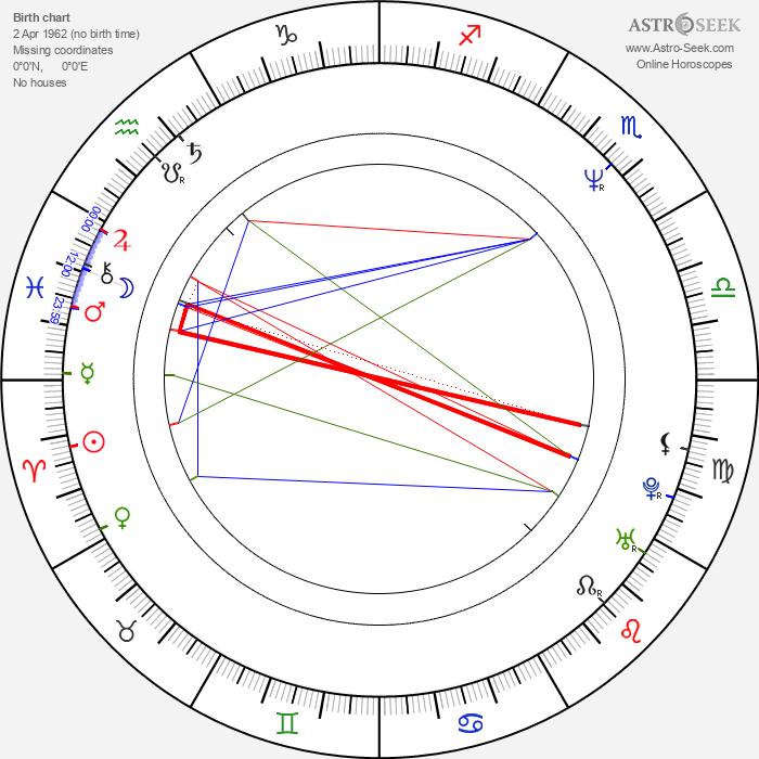 Sridhar Rangayan - Astrology Natal Birth Chart