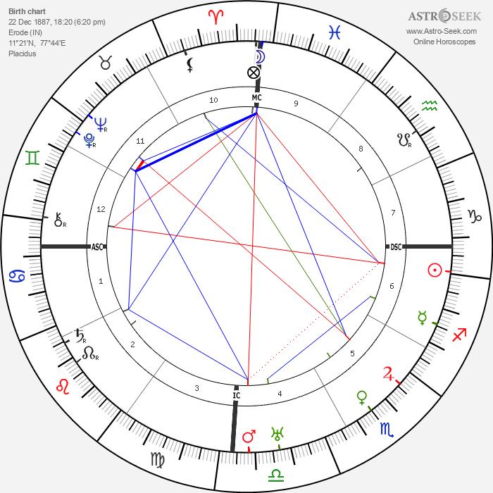 Srinivasa Ramanujan - Astrology Natal Birth Chart