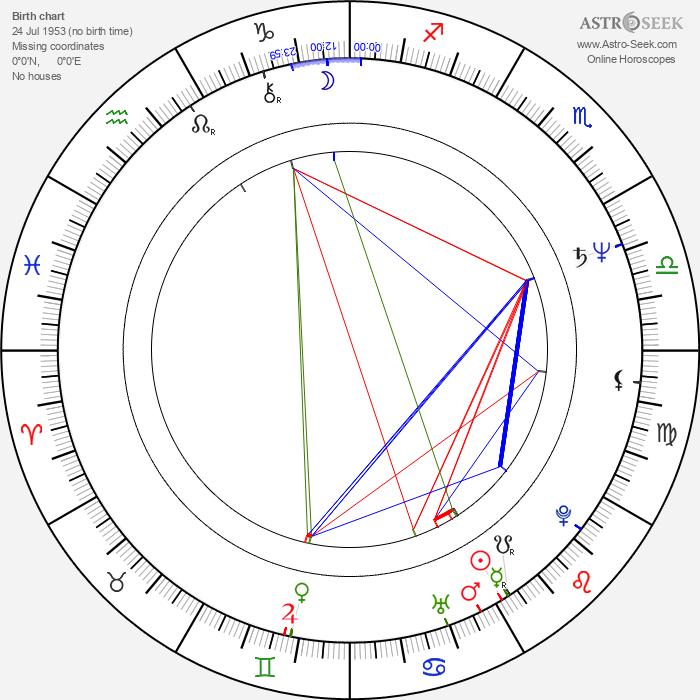 Srividya - Astrology Natal Birth Chart