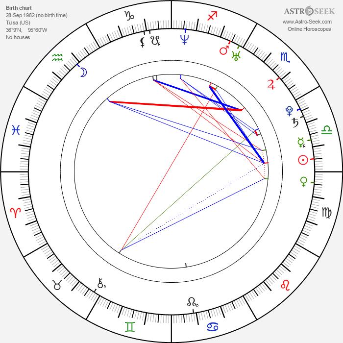 St. Vincent - Astrology Natal Birth Chart