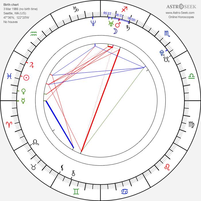 Stacie Orrico - Astrology Natal Birth Chart