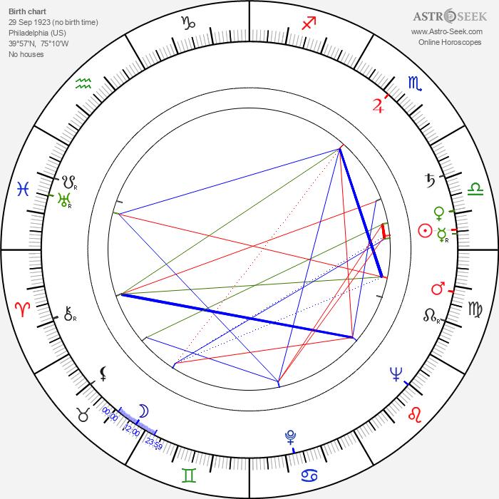 Stan Berenstain - Astrology Natal Birth Chart